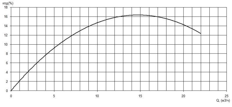 График КПД/производительность