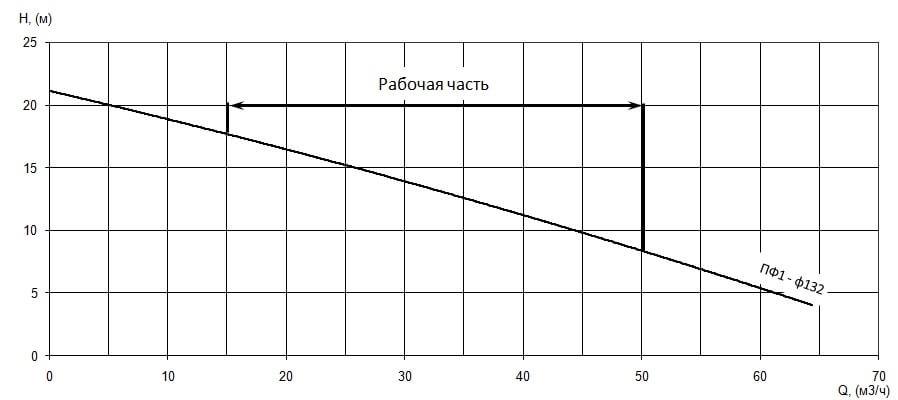 График характеристики напор/подача