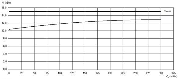 График мощность/производительность