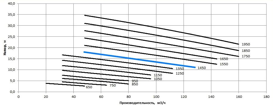 Рабочая характеристика насосов НС2 100/255.255