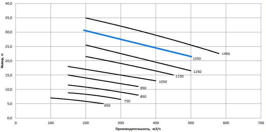 Рабочая характеристика насосов НС2 200/360.360